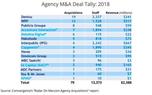 IPG domina fusões e aquisições de 2018 em valores e Dentsu em atividade (em  inglês) 6db6d093a1c